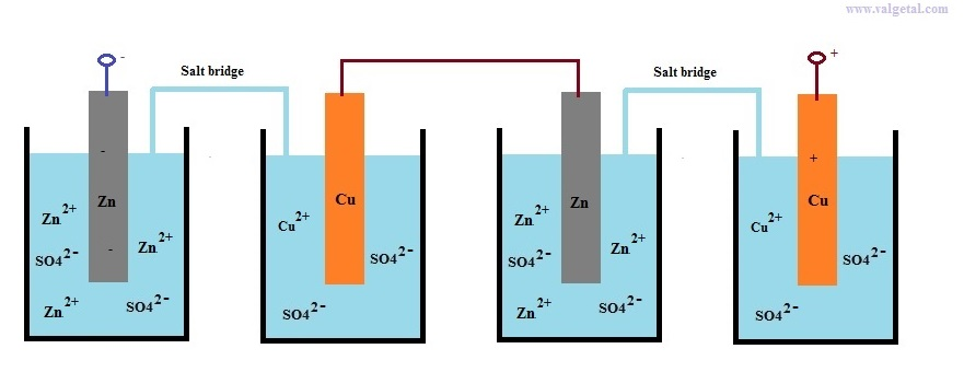 Adding the voltages by batteries in series now we connect in series two galvanic cells through the salt bridges so42 ions can flow or some other type of ions the middle cu and zn electrodes are ccuart Image collections